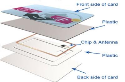 RFID Κάρτες